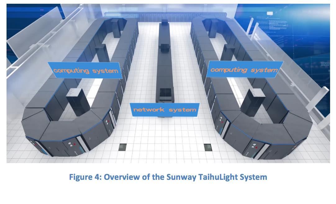 Sunway TaihuLight Fastest Supercomputer