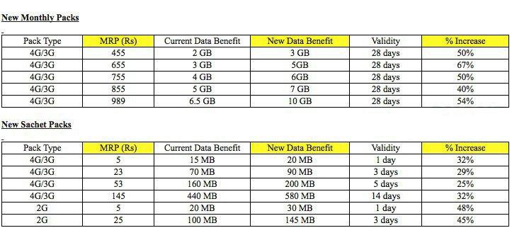 Airtel New 4G Prepaid Packs
