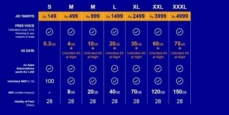 Reliance Jio 4G Tariff Plans