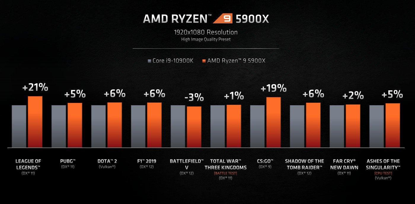 Ryzen 5000 CPUs