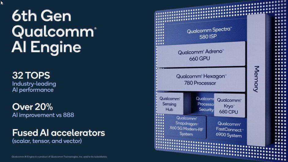 Qualcomm Snapdragon 888 Plus AI Engine